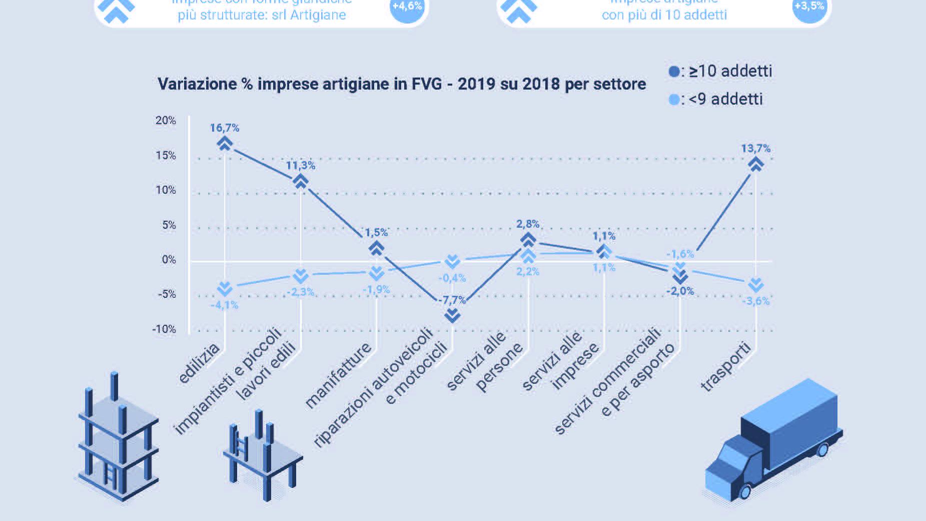 Infografica per pubblicazione di Confartigianato Udine-Imprese